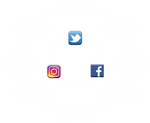 Social media content creation process
